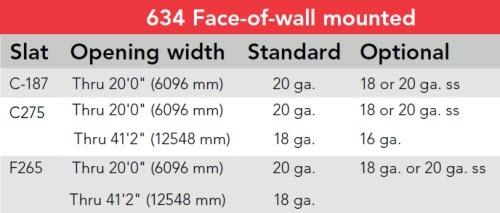 fire door mounting chart